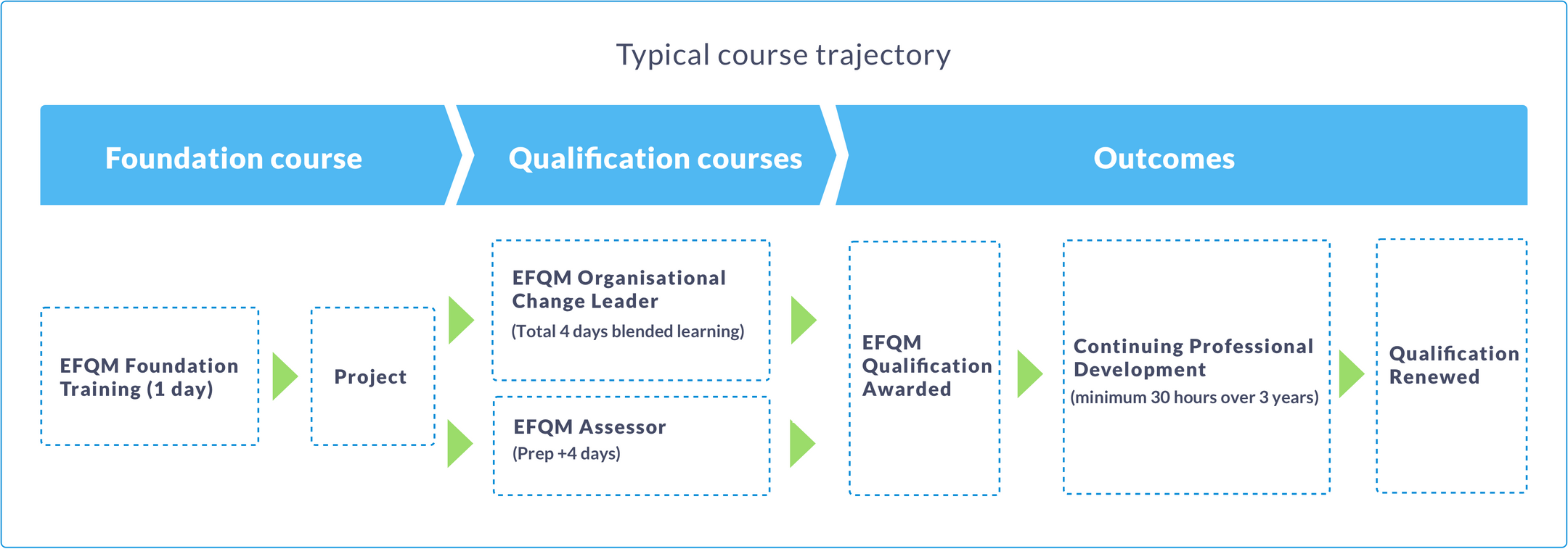 EFQM_Typical Course Trajectory